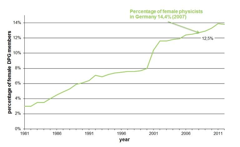 pix-struktur-Aenderung_des_Anteils_der_weiblichen_Mitglieder_1980-2012-eng.jpg