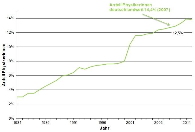 pix-struktur-Aenderung_des_Anteils_der_weiblichen_Mitglieder_1980-2012.jpg