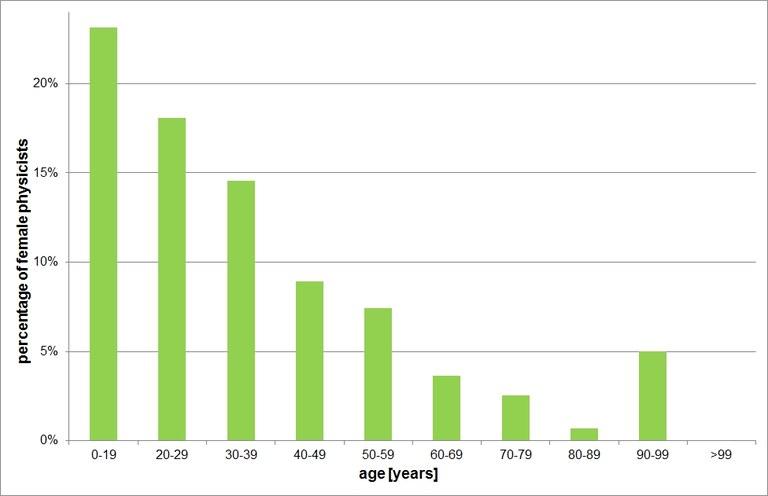pix-struktur-Anteil_der_Physikerinnen_pro_Kohorte_2012-eng.jpg