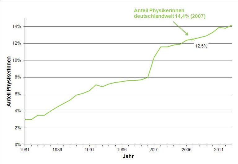 pix-struktur-Aenderung_des_Anteils_der_weiblichen_Mitglieder_1980-2013.jpg