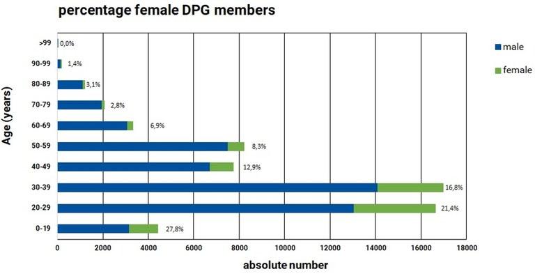 Altersstruktur der DPG_eng.jpg