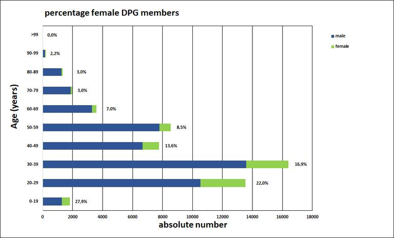 Altersstruktur der DPG_eng.png