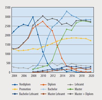 studierendenstatistik-2020-abgeschlossne-prüfungen.png