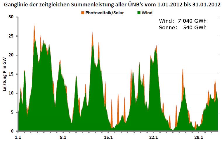 Ganglinie der Leistung aller Wind- und Photovoltaikanlagen in Deutschland für Januar 2012