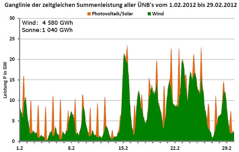 Ganglinie der Leistung aller Wind- und Photovoltaikanlagen in Deutschland für Februar 2012