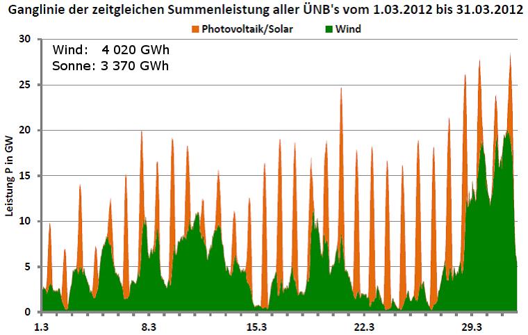 Ganglinie der Leistung aller Wind- und Photovoltaikanlagen in Deutschland für März 2012