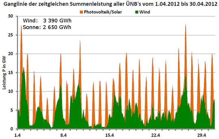 Ganglinie der Leistung aller Wind- und Photovoltaikanlagen in Deutschland für April 2012