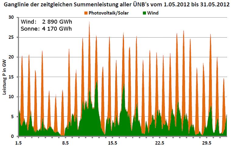 Ganglinie der Leistung aller Wind- und Photovoltaikanlagen in Deutschland für Mai 2012