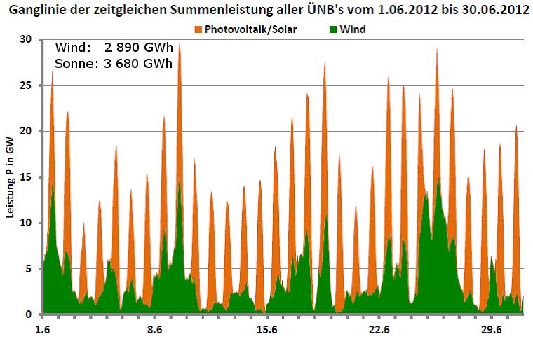 Ganglinie der Leistung aller Wind- und Photovoltaikanlagen in Deutschland für Juni 2012