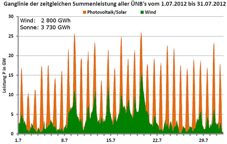 Ganglinie der Leistung aller Wind- und Photovoltaikanlagen in Deutschland für Juli 2012