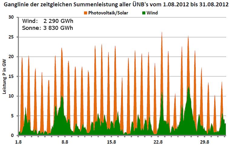 Ganglinie der Leistung aller Wind- und Photovoltaikanlagen in Deutschland für August 2012