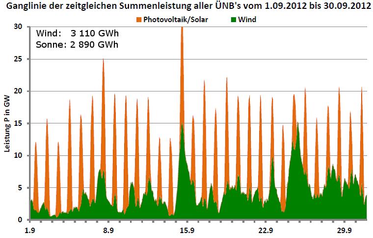 Ganglinie der Leistung aller Wind- und Photovoltaikanlagen in Deutschland für September 2012