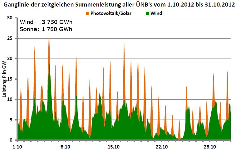 Ganglinie der Leistung aller Wind- und Photovoltaikanlagen in Deutschland für Oktober 2012