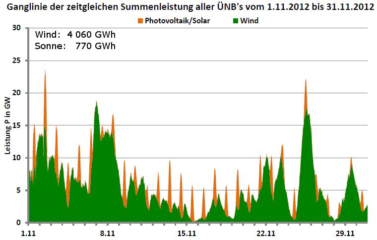 Ganglinie der Leistung aller Wind- und Photovoltaikanlagen in Deutschland für November 2012