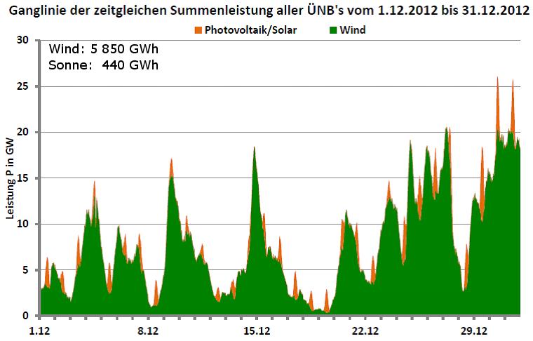 Ganglinie der Leistung aller Wind- und Photovoltaikanlagen in Deutschland für Dezember 2012